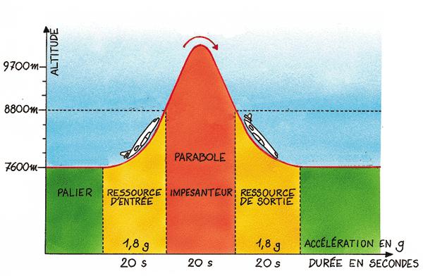 Schéma du vol parabolique